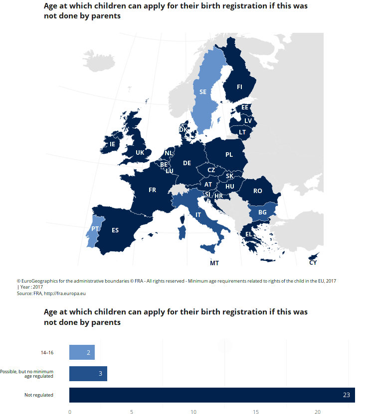 Citizenship By Birth In European Countries
