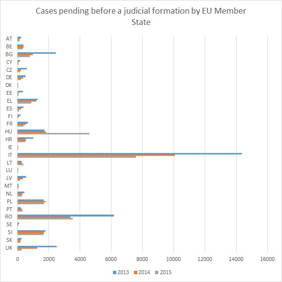 The 2012 trend of fewer cases pending before the  European Court of Human Rights continued in 2013. The number fell to 99,000 cases, or by some 22 %, from 128,100 at the beginning of the year.
