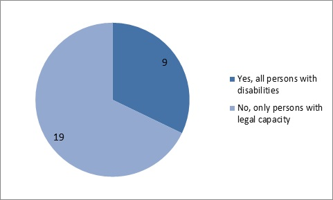 In 19 EU Member States all persons with disabilities legally able to access complaints mechanisms, in 9 only persons with legal capacity are legally able to access complaints mechanisms