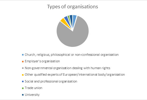 Types of FRP organisations