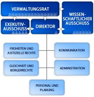 FRA organisation chart