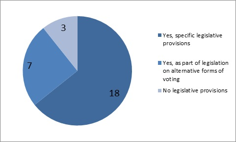 18 EU Member States have specific legislative provisions, 7 have legislation on alternative forms of voting and 3 have no legislative provisions