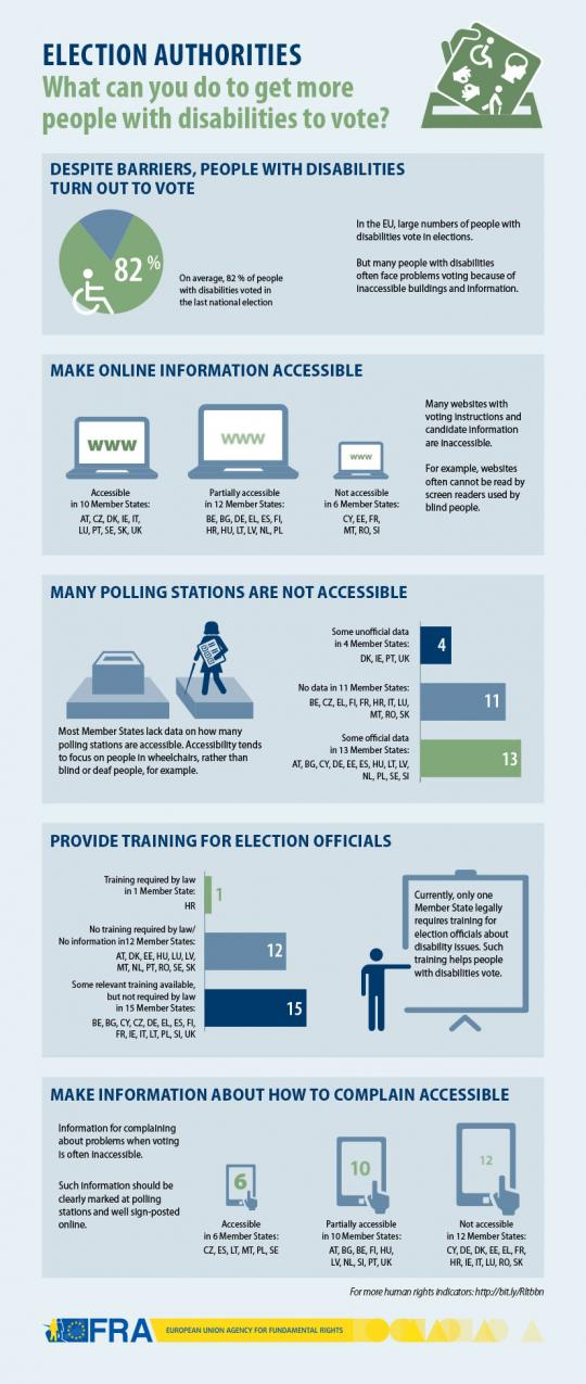 Election authorities - What can you do to get more people with disabilities to vote?
