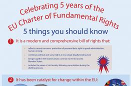Celebrating 5 years of the EU Fundamental Rights Charter
