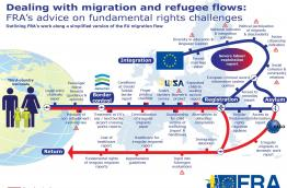 Outlining FRA's work on asylum and migration