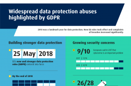 Widespread data protection abuses highlighted by GDPR