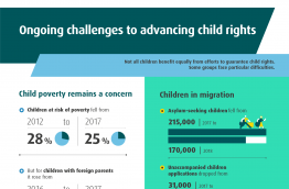 Ongoing challenges to advancing child rights