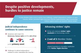 Despite positive developments, hurdles to justice remain