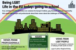 Being LGBT - Life in the EU today: going to school
