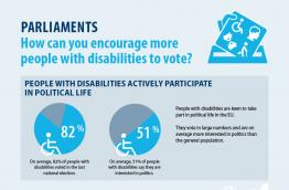 Parliaments - How can you encourage more people with disabilities to vote?