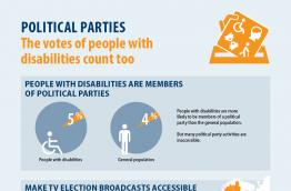 Political parties - the votes of people with disabilities count too