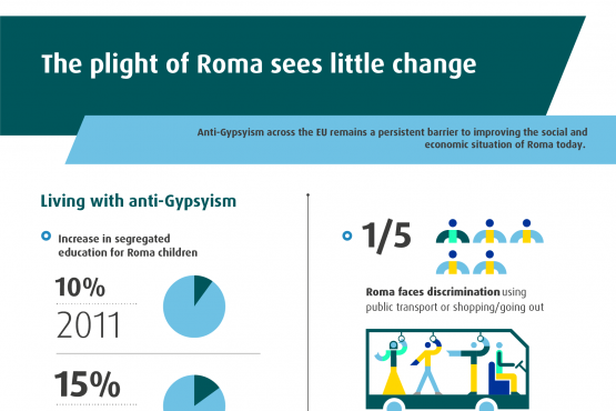The plight of Roma sees little change