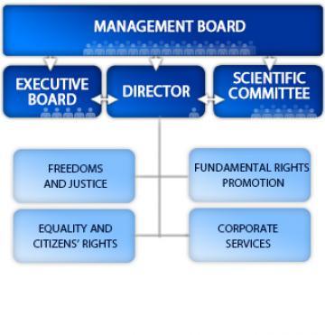 FRA organisation chart EN