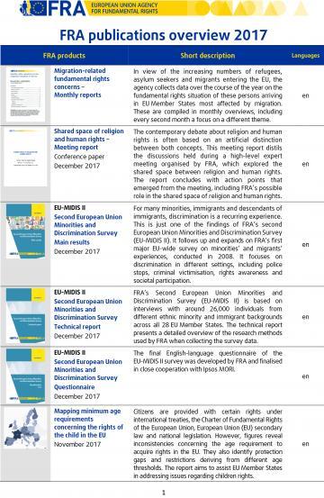 FRA publications 2017