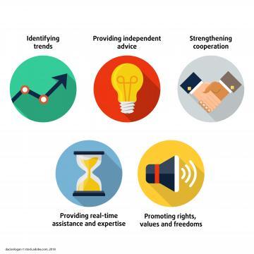 Fünf Prioritäten für die Arbeit der FRA