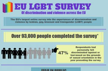EU LGBT survey