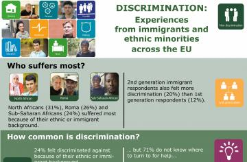 Discrimination: Experiences from immigrants and ethnic minorities across the EU