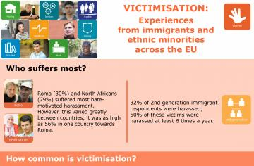 Victimisation: experiences from immigrants and ethnic minorities across the EU