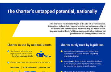 The Charter's untapped potential, nationally