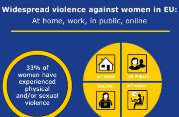 Violence against women survey