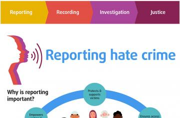 REPORTING HATE CRIME