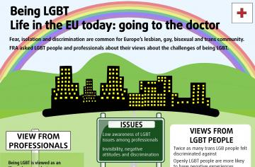 Being LGBT - Life in the EU today: going to the doctor