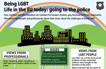 Being LGBT - Life in the EU today: going to the police