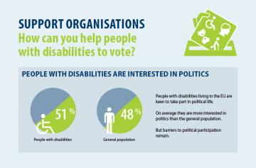 Support organisations - How can you help people with disabilities to vote?