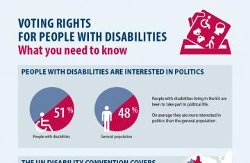 Voting rights for people with disabilities - What you need to know